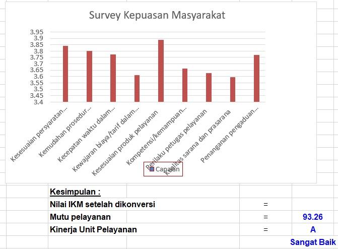 Laporan Survey kepuasan Masyarakat (SKM)